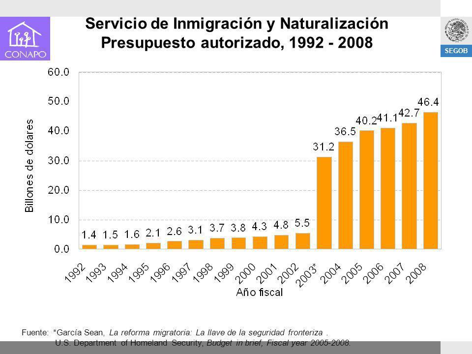 Servicio de Inmigración y Naturalización