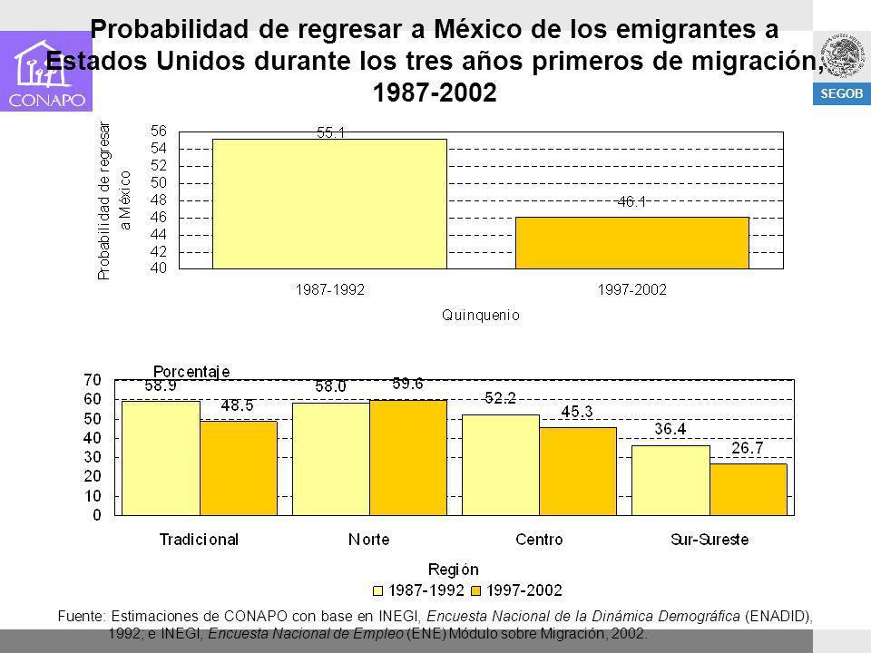 Probabilidad de regresar a México de los emigrantes a