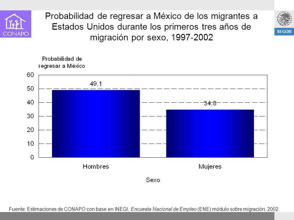 Probabilidad de regresar a México de los migrantes a Estados Unidos durante los primeros tres años de migración por sexo, 1997-2002