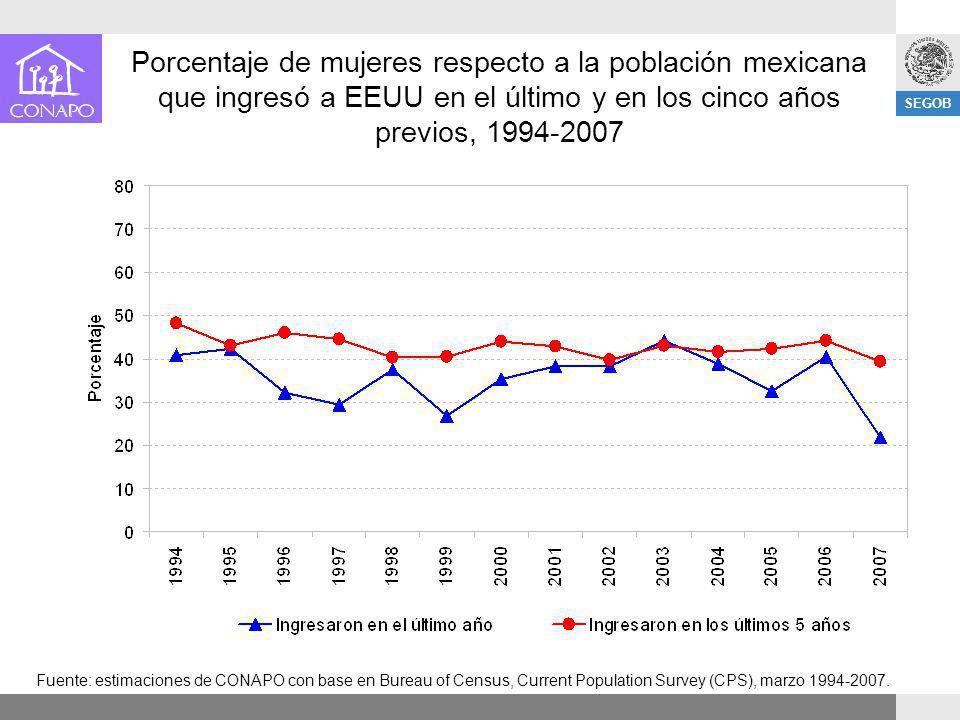 Porcentaje de mujeres respecto a la población mexicana que ingresó a EEUU en el último y en los cinco años previos, 1994-2007