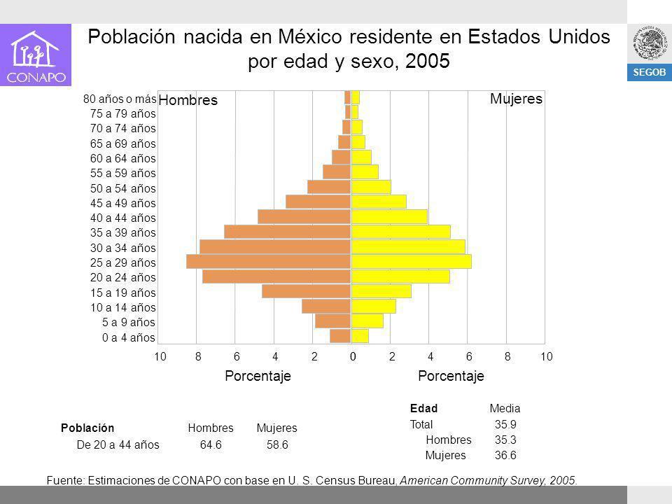 Población nacida en México residente en Estados Unidos