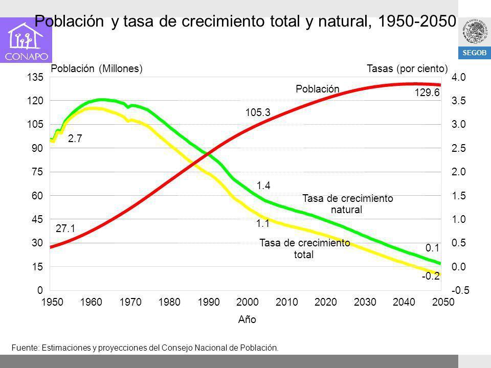 Población y tasa de crecimiento total y natural, 1950-2050