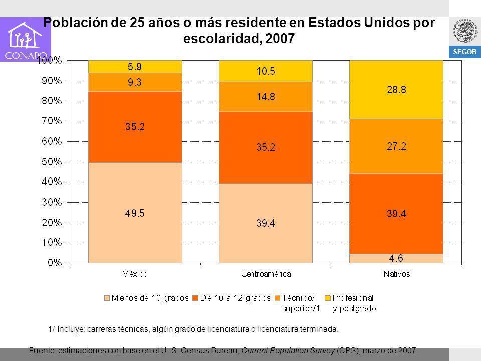 Población de 25 años o más residente en Estados Unidos por escolaridad, 2007