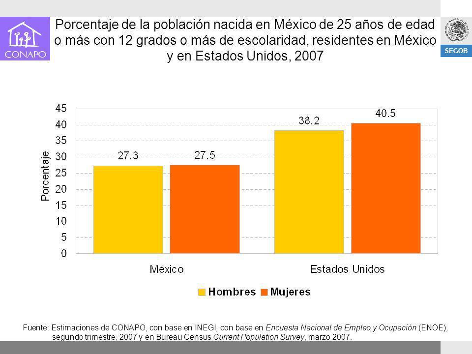 Porcentaje de la población nacida en México de 25 años de edad o más con 12 grados o más de escolaridad, residentes en México y en Estados Unidos, 2007