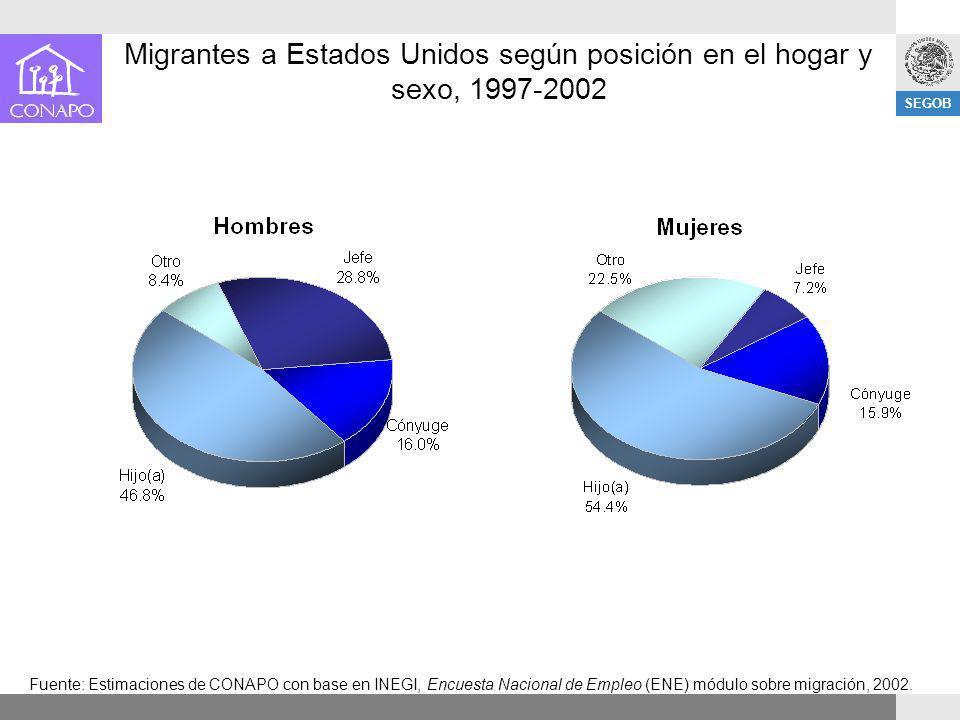 Migrantes a Estados Unidos según posición en el hogar y sexo, 1997-2002