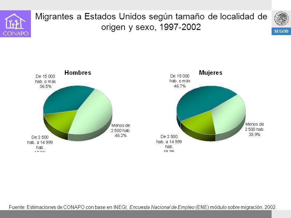 Migrantes a Estados Unidos según tamaño de localidad de origen y sexo, 1997-2002