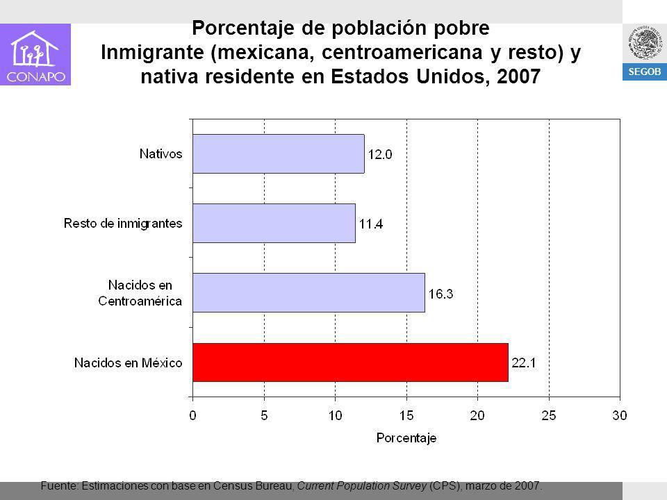 Porcentaje de población pobre