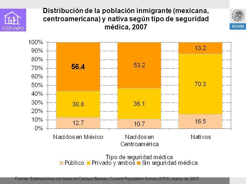 Distribución de la población inmigrante (mexicana, centroamericana) y nativa según tipo de seguridad médica, 2007