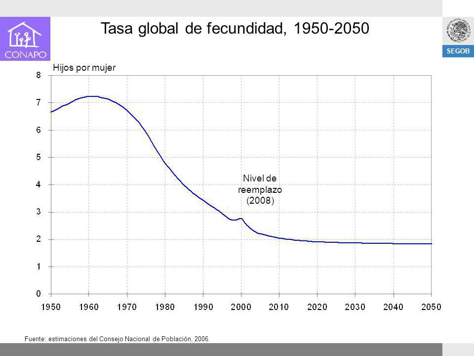 Tasa global de fecundidad, 1950-2050
