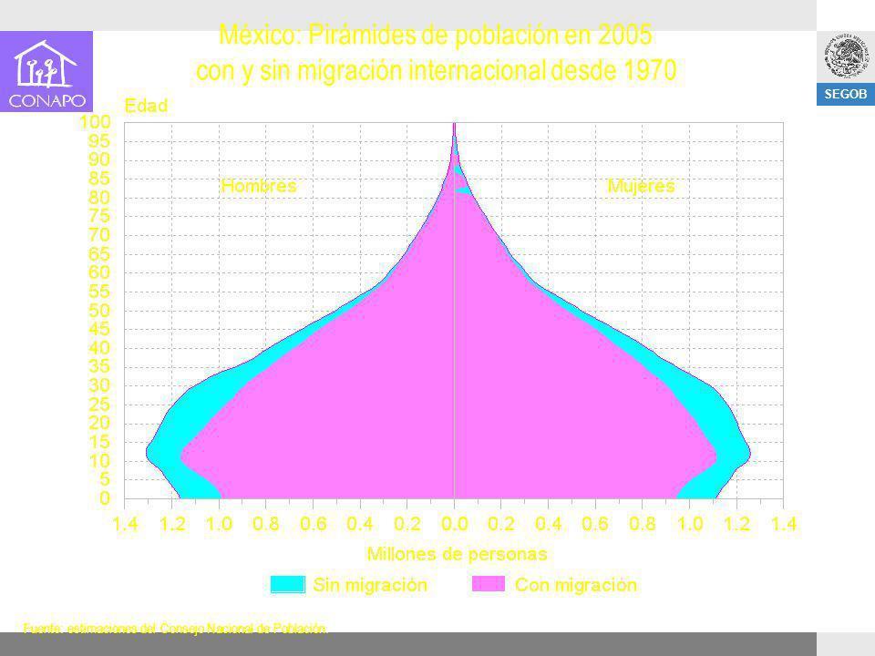 México: Pirámides de población en 2005