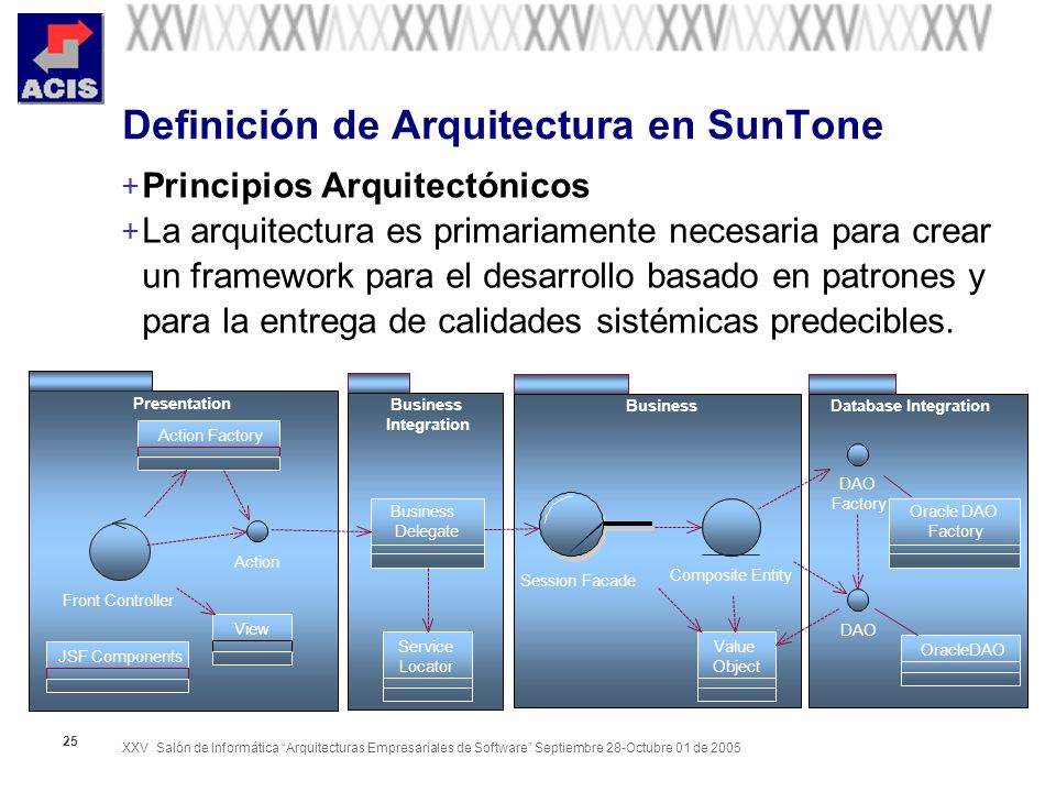 Fundamentos de definici n de arquitectura de software for Cual es el significado de arquitectura