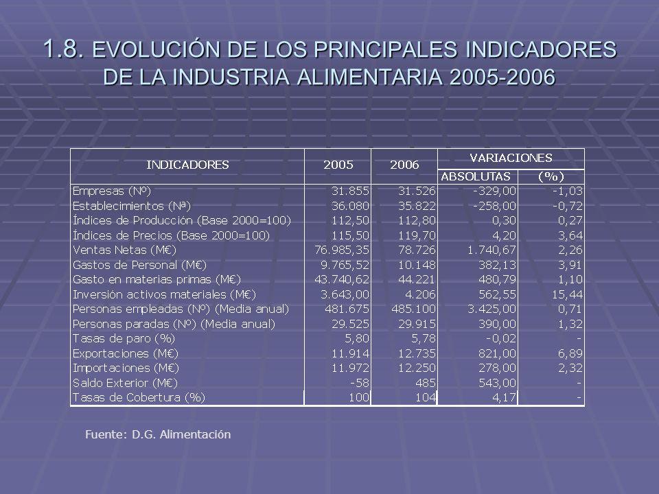 1.8. EVOLUCIÓN DE LOS PRINCIPALES INDICADORES DE LA INDUSTRIA ALIMENTARIA 2005-2006