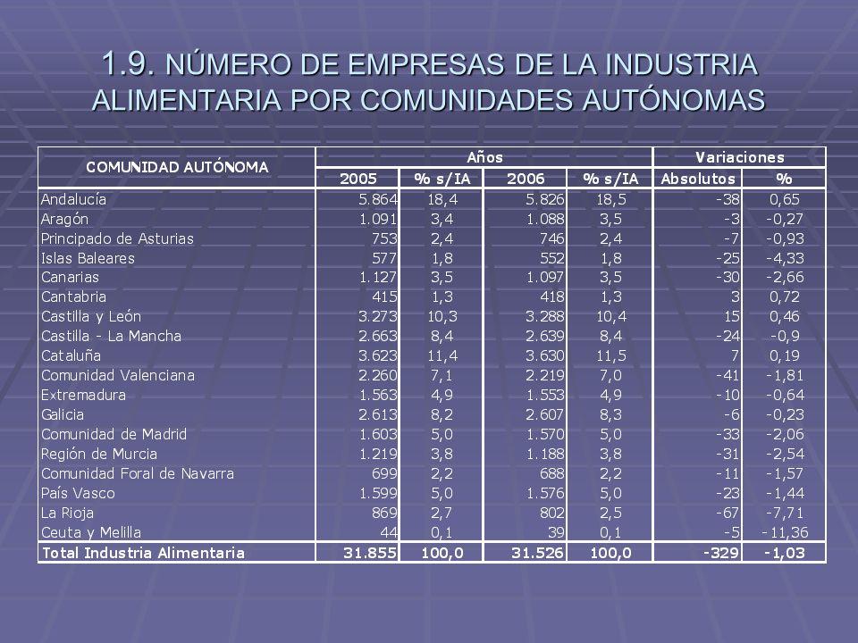 1.9. NÚMERO DE EMPRESAS DE LA INDUSTRIA ALIMENTARIA POR COMUNIDADES AUTÓNOMAS