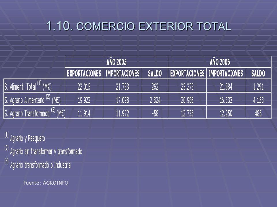 1.10. COMERCIO EXTERIOR TOTAL
