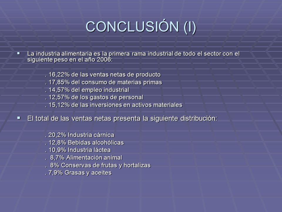 CONCLUSIÓN (I) La industria alimentaria es la primera rama industrial de todo el sector con el siguiente peso en el año 2006: