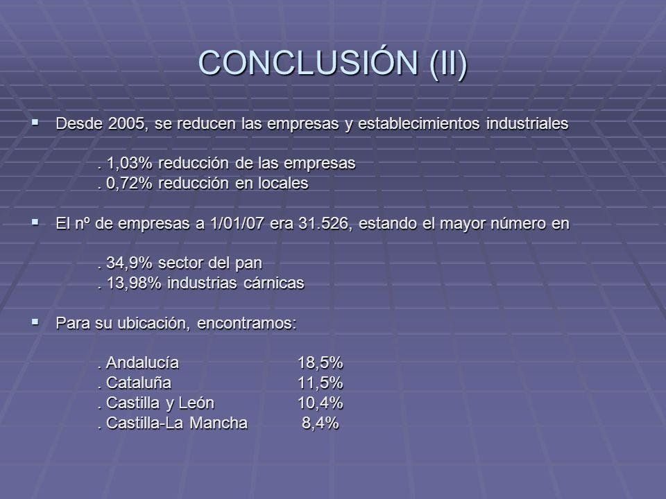 CONCLUSIÓN (II) Desde 2005, se reducen las empresas y establecimientos industriales. . 1,03% reducción de las empresas.