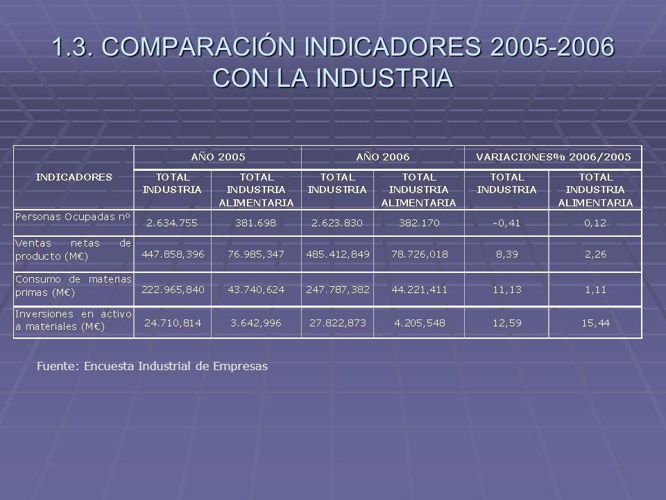 1.3. COMPARACIÓN INDICADORES 2005-2006 CON LA INDUSTRIA