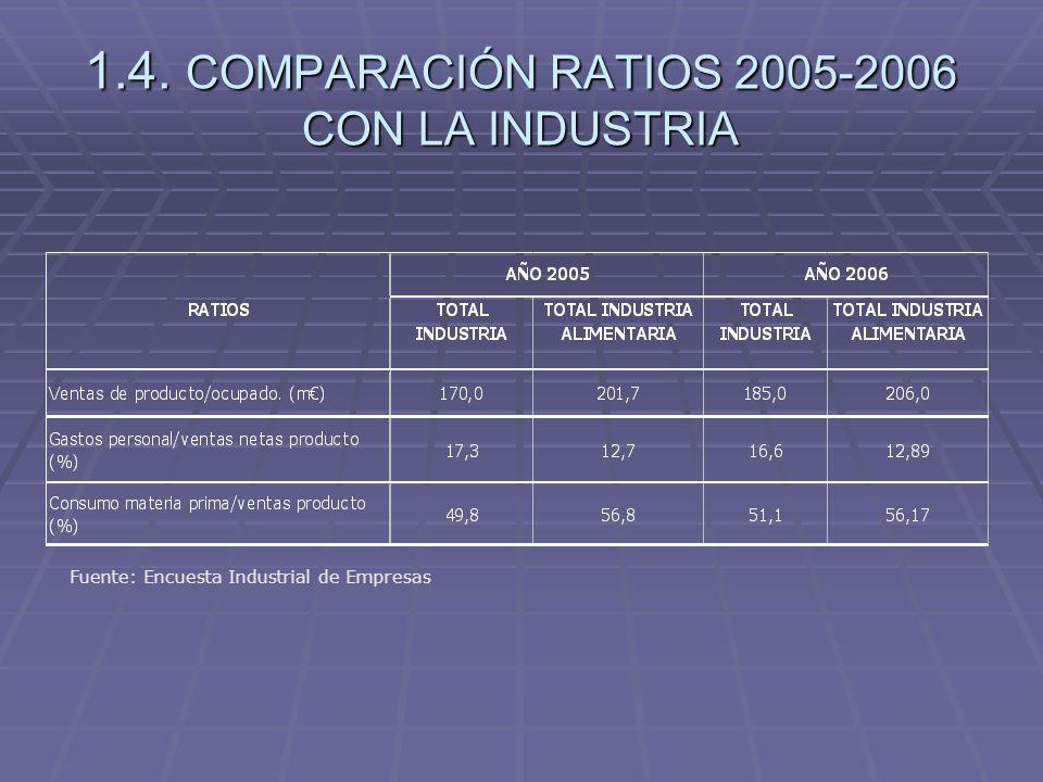 1.4. COMPARACIÓN RATIOS 2005-2006 CON LA INDUSTRIA
