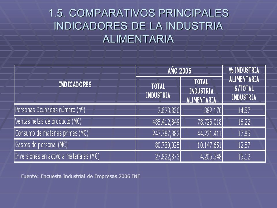1.5. COMPARATIVOS PRINCIPALES INDICADORES DE LA INDUSTRIA ALIMENTARIA