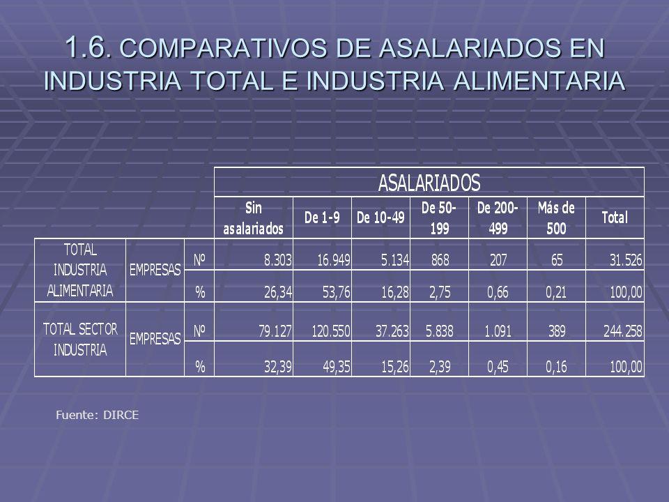 1.6. COMPARATIVOS DE ASALARIADOS EN INDUSTRIA TOTAL E INDUSTRIA ALIMENTARIA