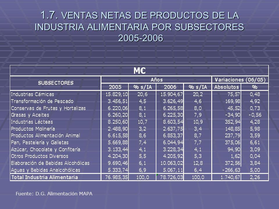 1.7. VENTAS NETAS DE PRODUCTOS DE LA INDUSTRIA ALIMENTARIA POR SUBSECTORES 2005-2006