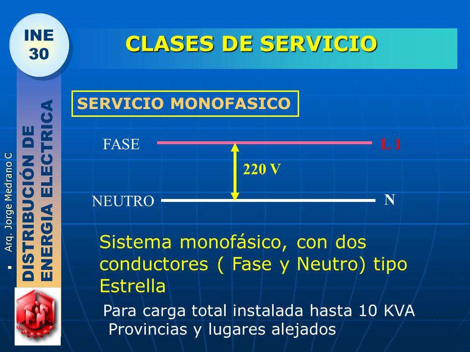 CLASES DE SERVICIO SERVICIO MONOFASICO. FASE. L 1. 220 V. DISTRIBUCIÓN DE ENERGIA ELECTRICA. NEUTRO.