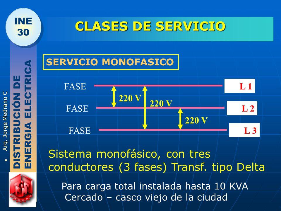 CLASES DE SERVICIO SERVICIO MONOFASICO. FASE. L 1. 220 V. 220 V. DISTRIBUCIÓN DE ENERGIA ELECTRICA.