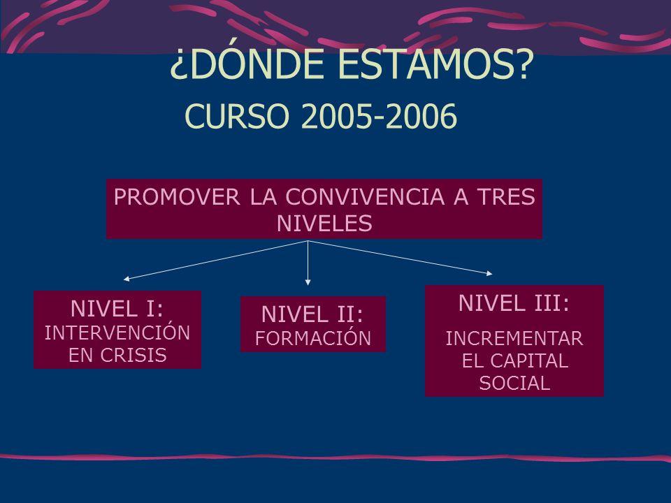 ¿DÓNDE ESTAMOS CURSO 2005-2006 PROMOVER LA CONVIVENCIA A TRES NIVELES