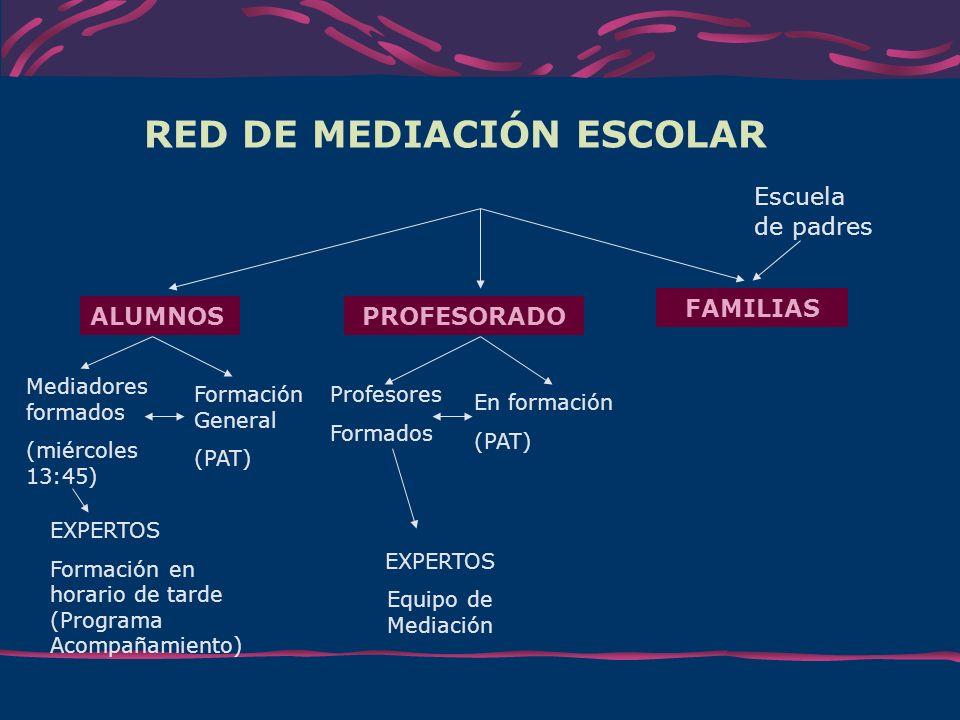 RED DE MEDIACIÓN ESCOLAR