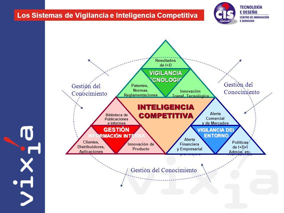 Los Sistemas de Vigilancia e Inteligencia Competitiva