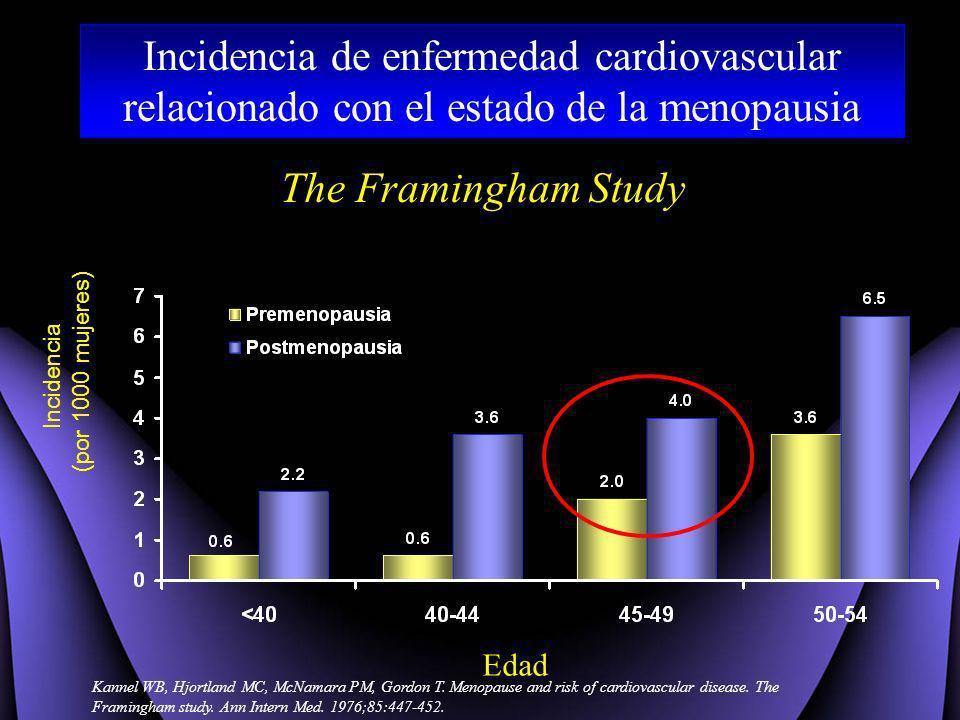 Incidencia de enfermedad cardiovascular relacionado con el estado de la menopausia
