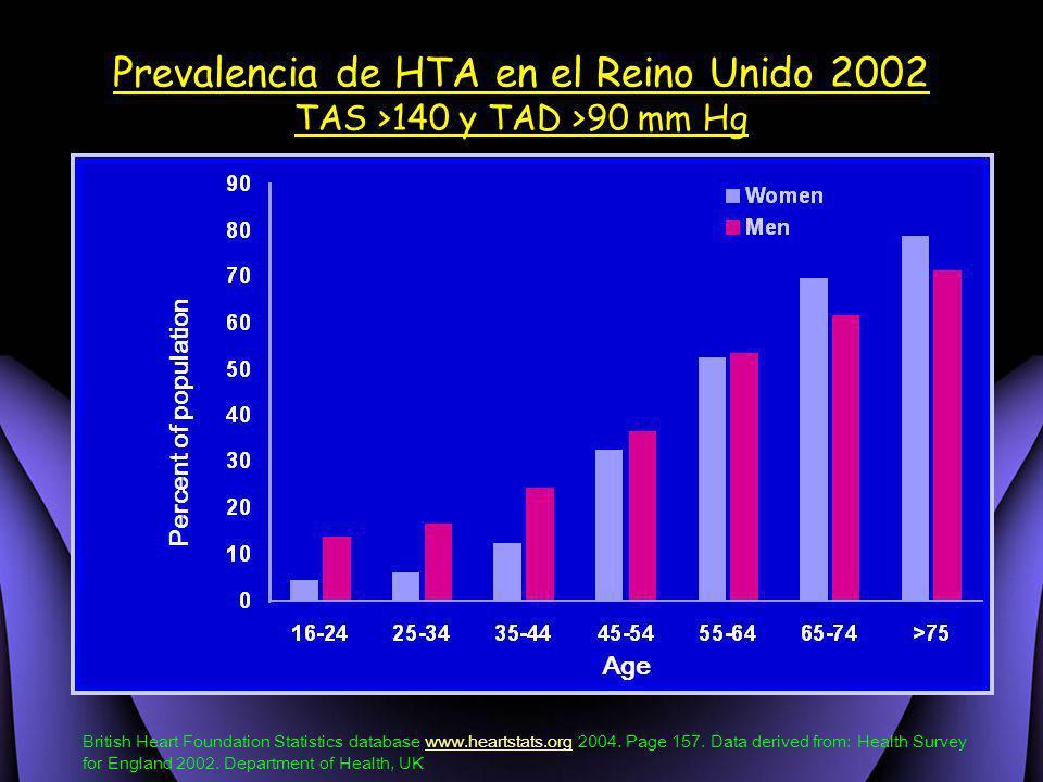Prevalencia de HTA en el Reino Unido 2002 TAS >140 y TAD >90 mm Hg