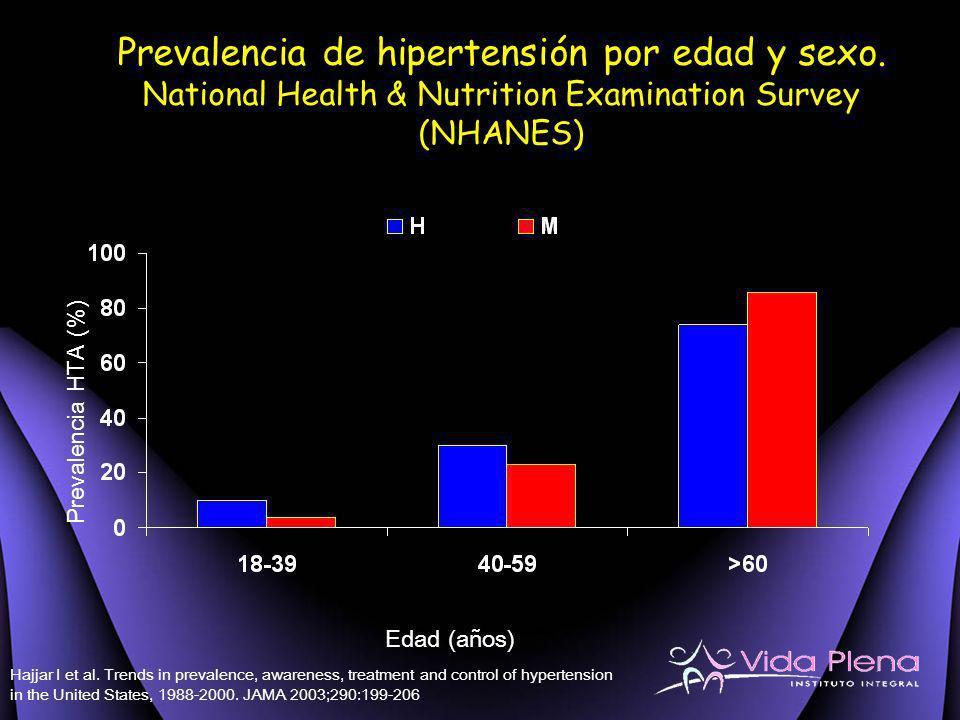 Prevalencia de hipertensión por edad y sexo