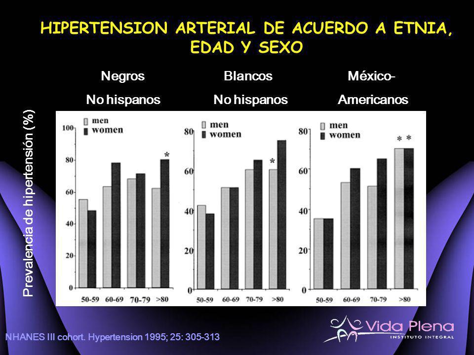 HIPERTENSION ARTERIAL DE ACUERDO A ETNIA, EDAD Y SEXO