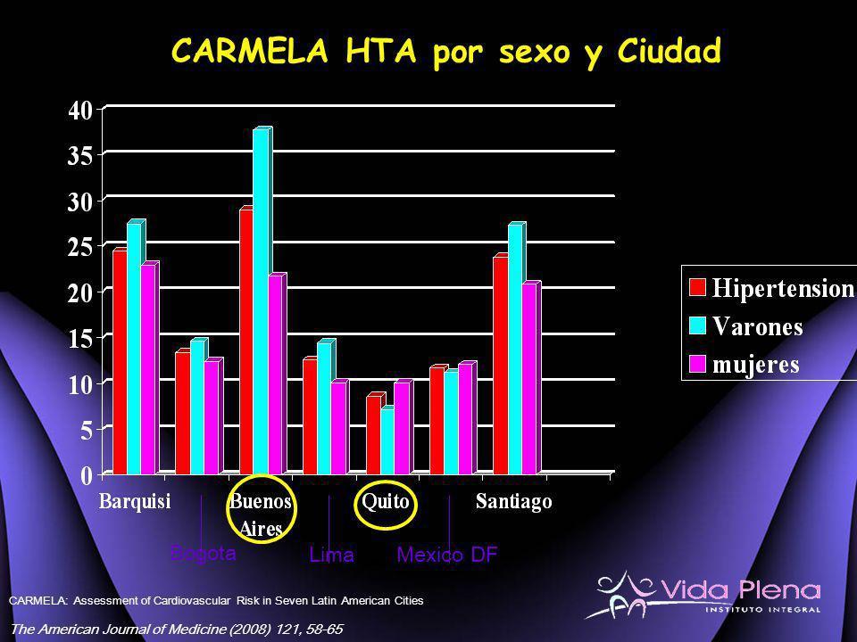 CARMELA HTA por sexo y Ciudad