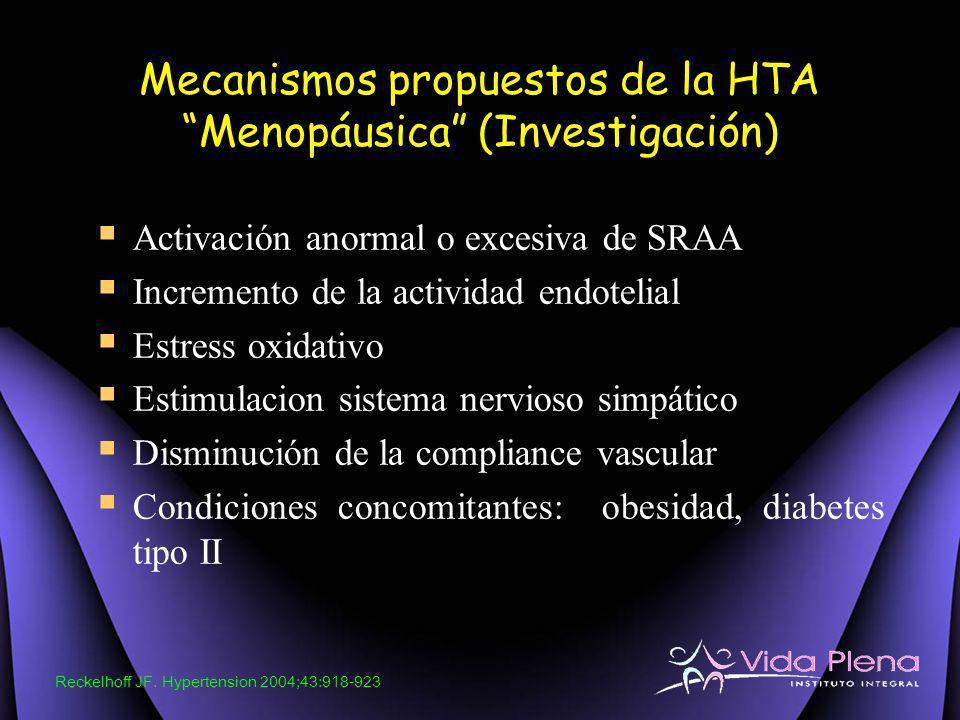 Mecanismos propuestos de la HTA Menopáusica (Investigación)