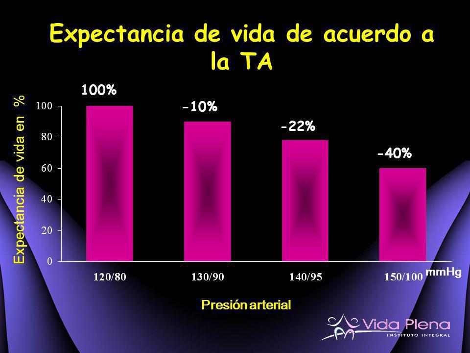 Expectancia de vida de acuerdo a la TA
