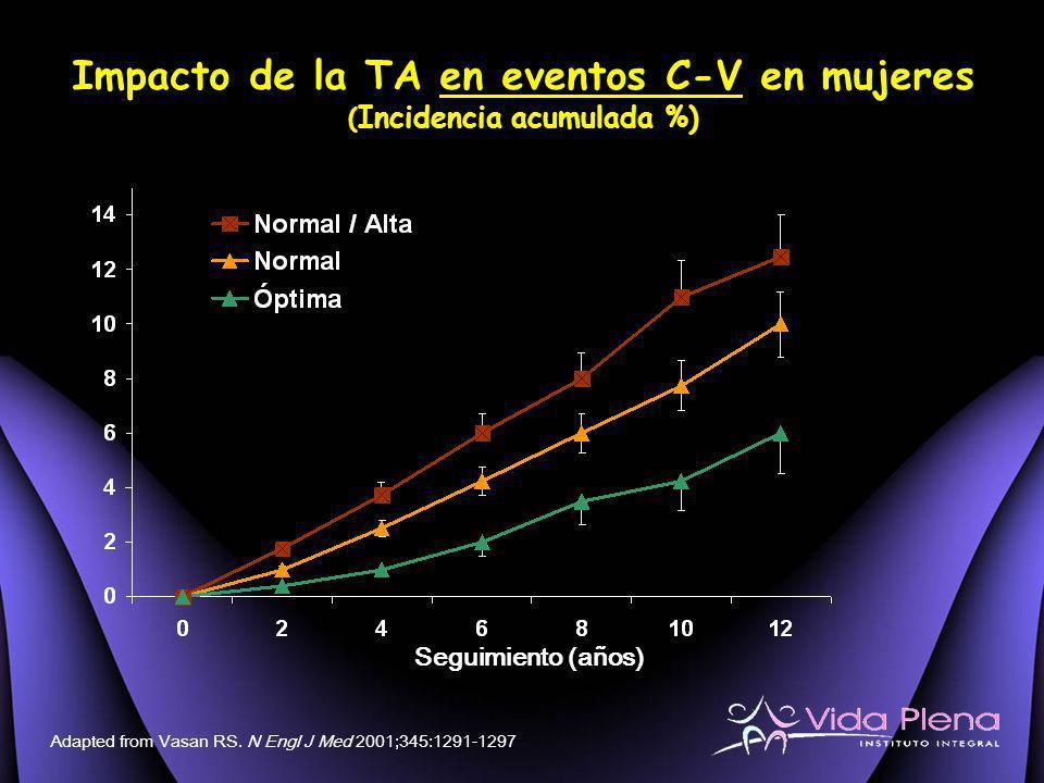 Impacto de la TA en eventos C-V en mujeres (Incidencia acumulada %)