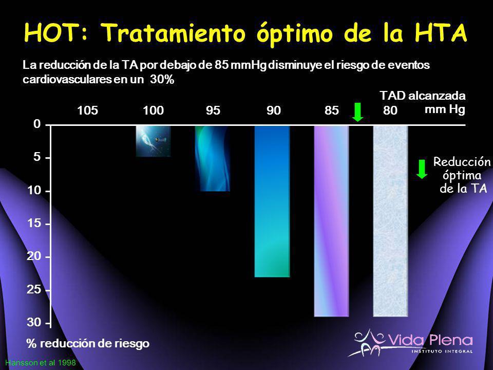 HOT: Tratamiento óptimo de la HTA
