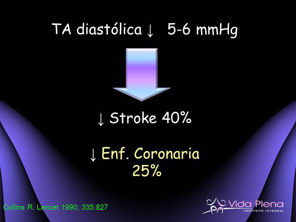 TA diastólica ↓ 5-6 mmHg ↓ Stroke 40% ↓ Enf. Coronaria 25%