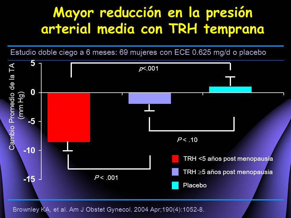 Mayor reducción en la presión arterial media con TRH temprana