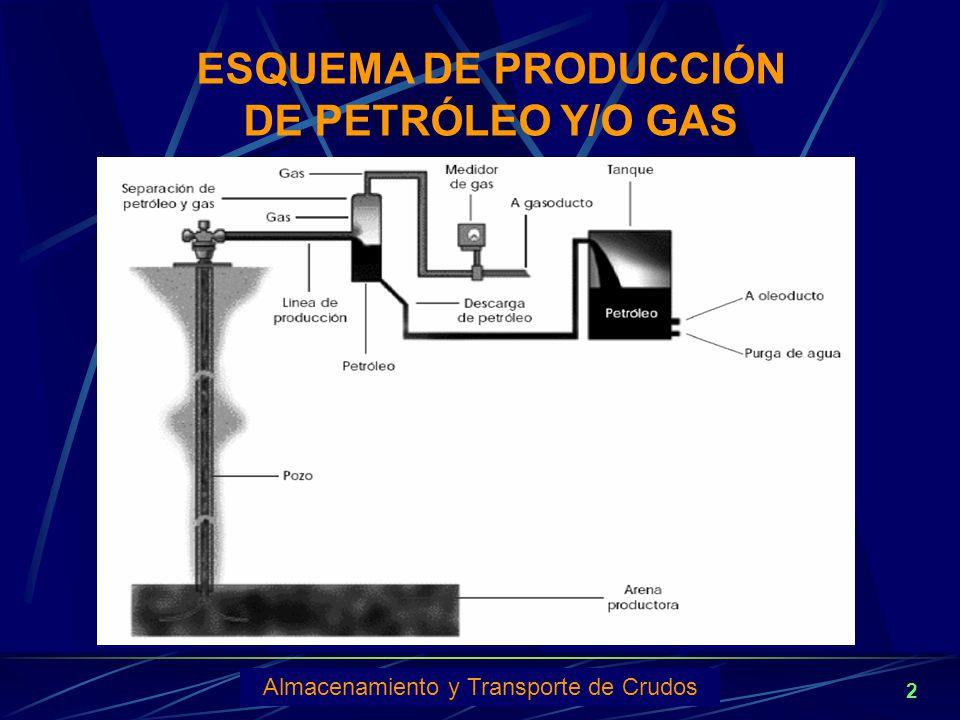 ESQUEMA DE PRODUCCIÓN DE PETRÓLEO Y/O GAS