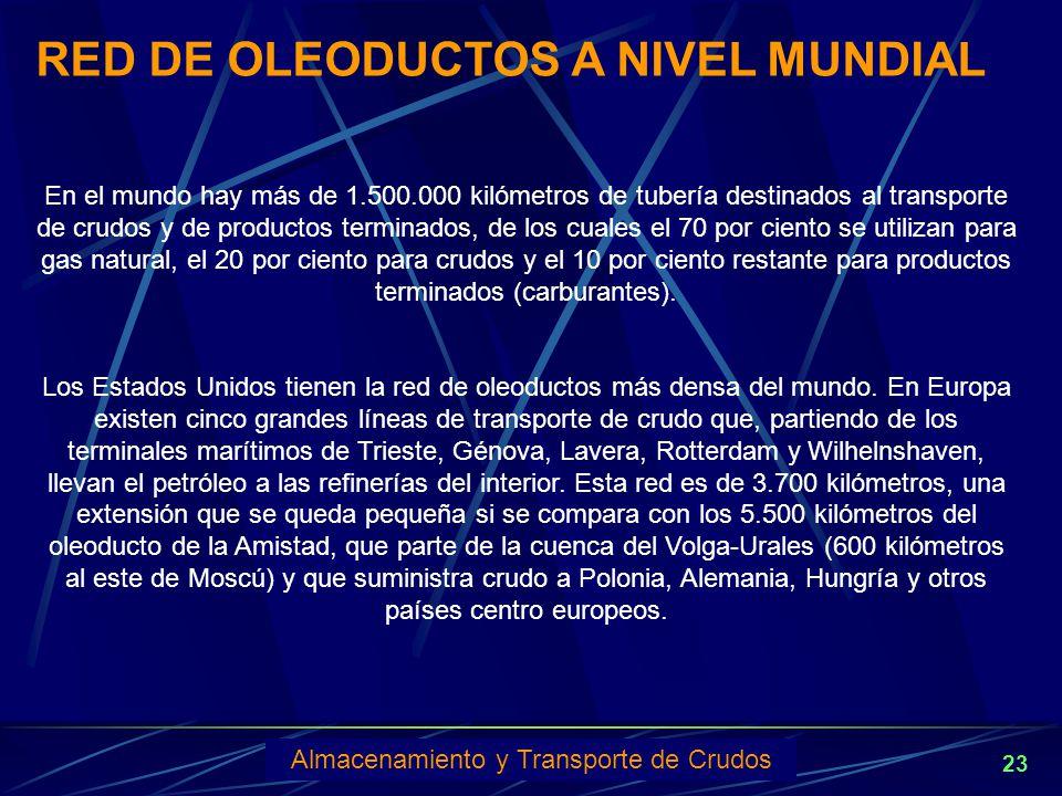 RED DE OLEODUCTOS A NIVEL MUNDIAL