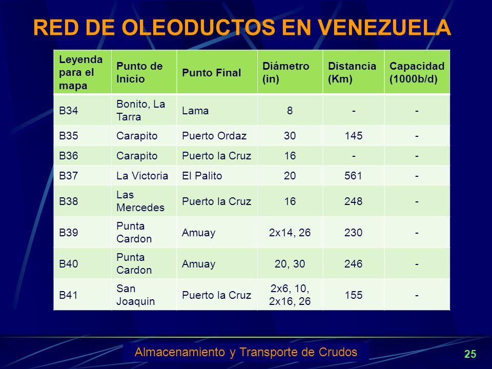 RED DE OLEODUCTOS EN VENEZUELA