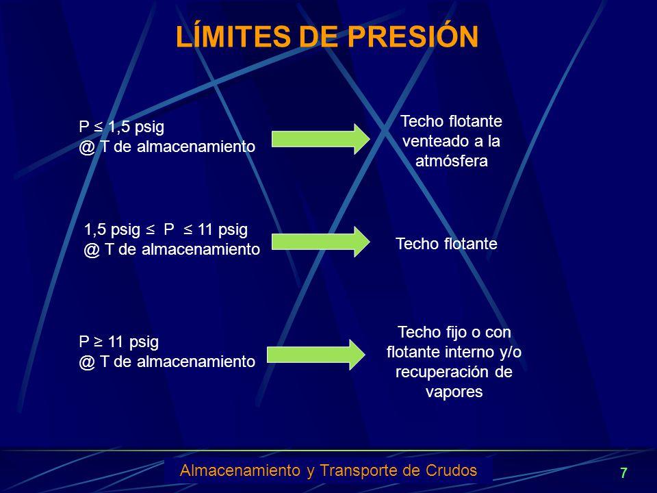 LÍMITES DE PRESIÓN Techo flotante venteado a la atmósfera P ≤ 1,5 psig