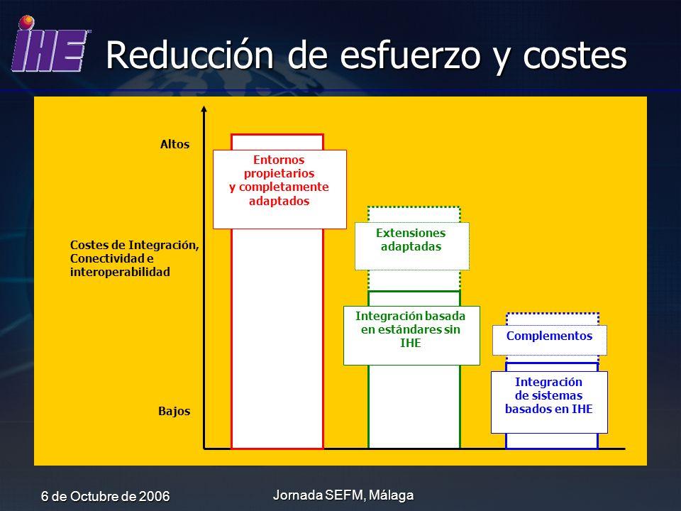 Reducción de esfuerzo y costes