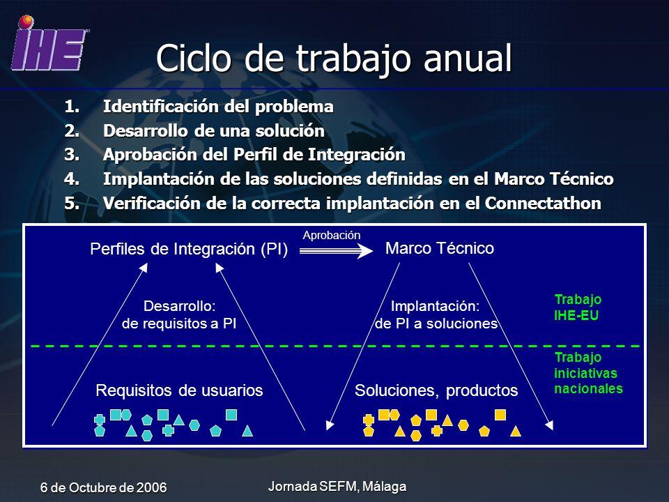 Ciclo de trabajo anual Identificación del problema