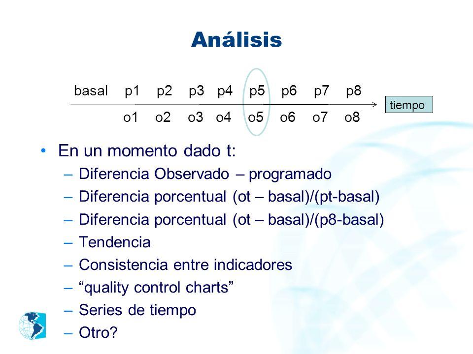 Análisis En un momento dado t: o1 o2 o3 o4 o5 o6 o7 o8
