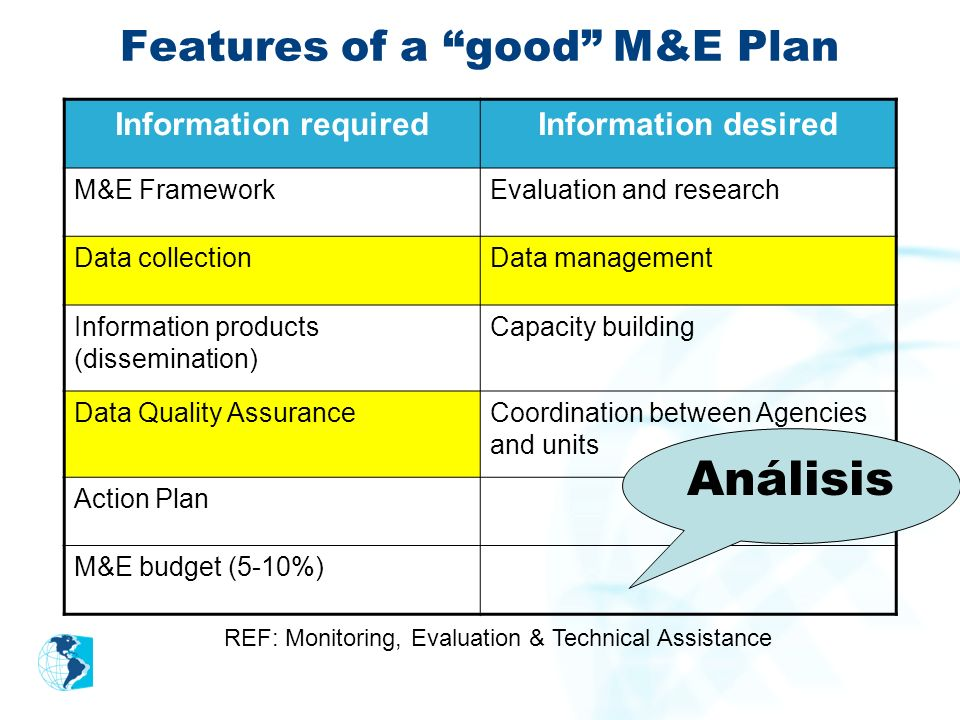 Features of a good M&E Plan
