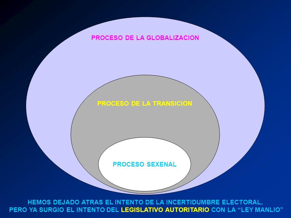 PROCESO DE LA GLOBALIZACION